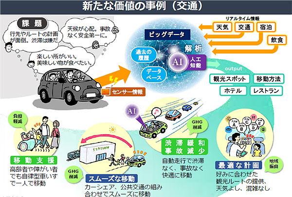 新たな価値の事例(交通)